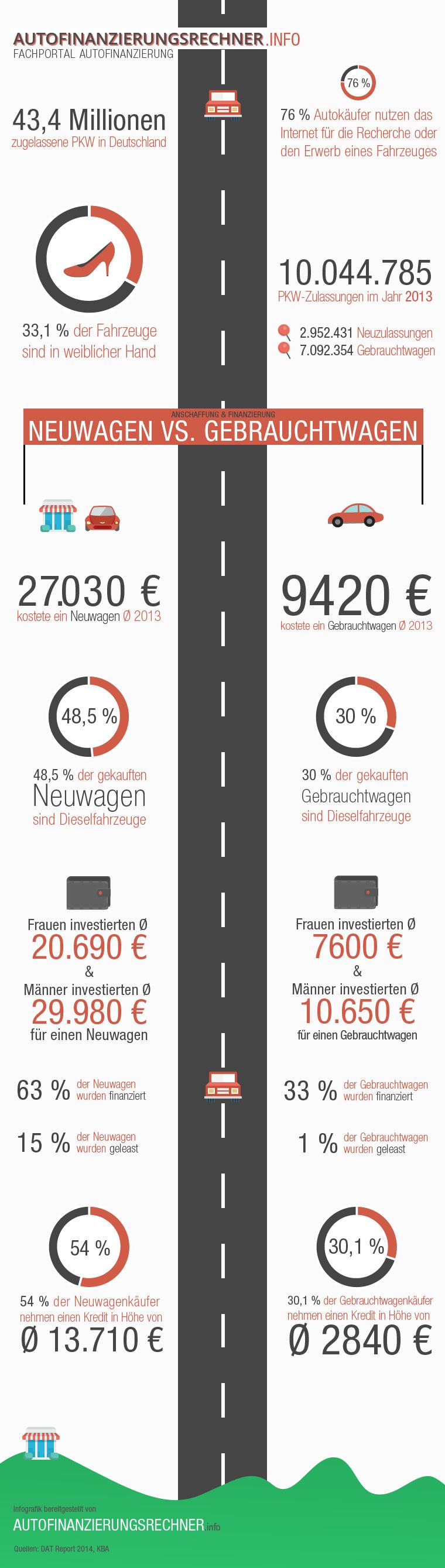 Infografik Auto in Deutschland